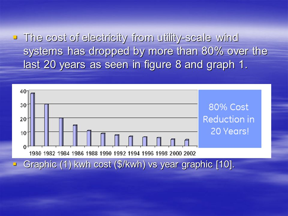The cost of electricity from utility-scale wind systems has dropped by more than 80% over the last 20 years as seen in figure 8 and graph 1.