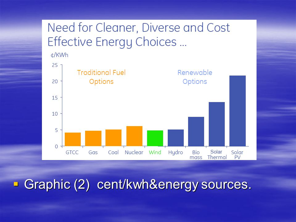 Graphic (2) cent/kwh&energy sources.
