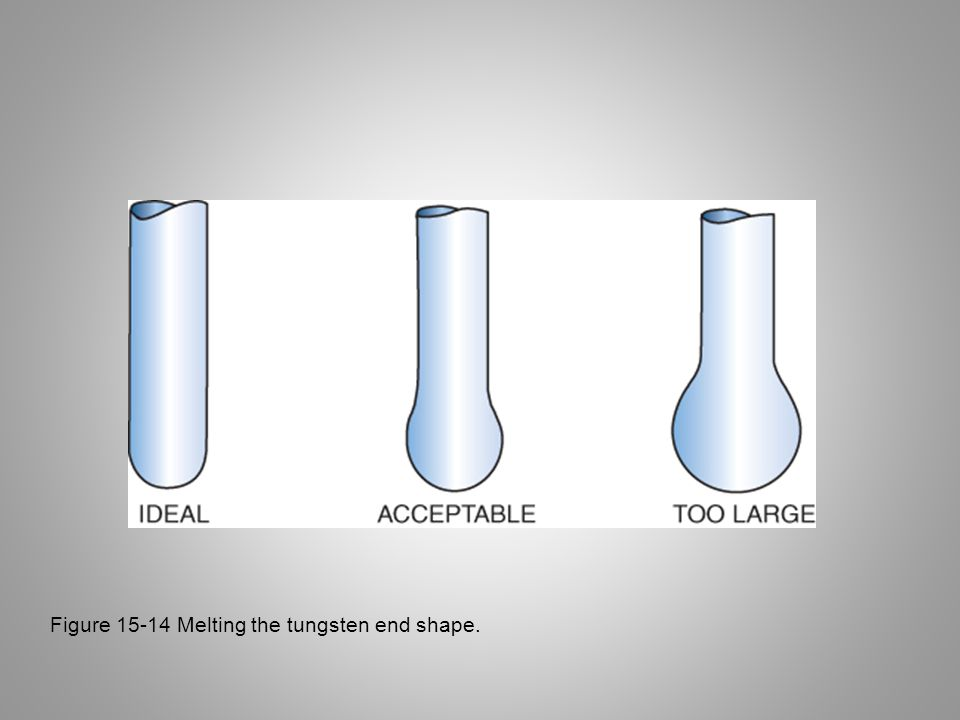 Figure 15-14 Melting the tungsten end shape.