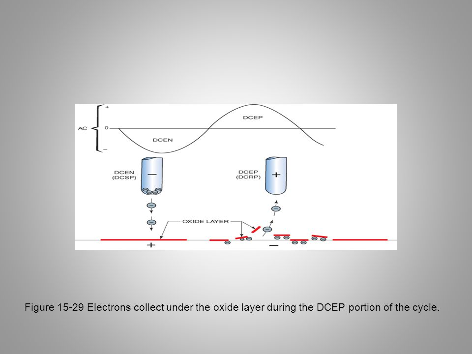 Figure 15-29 Electrons collect under the oxide layer during the DCEP portion of the cycle.