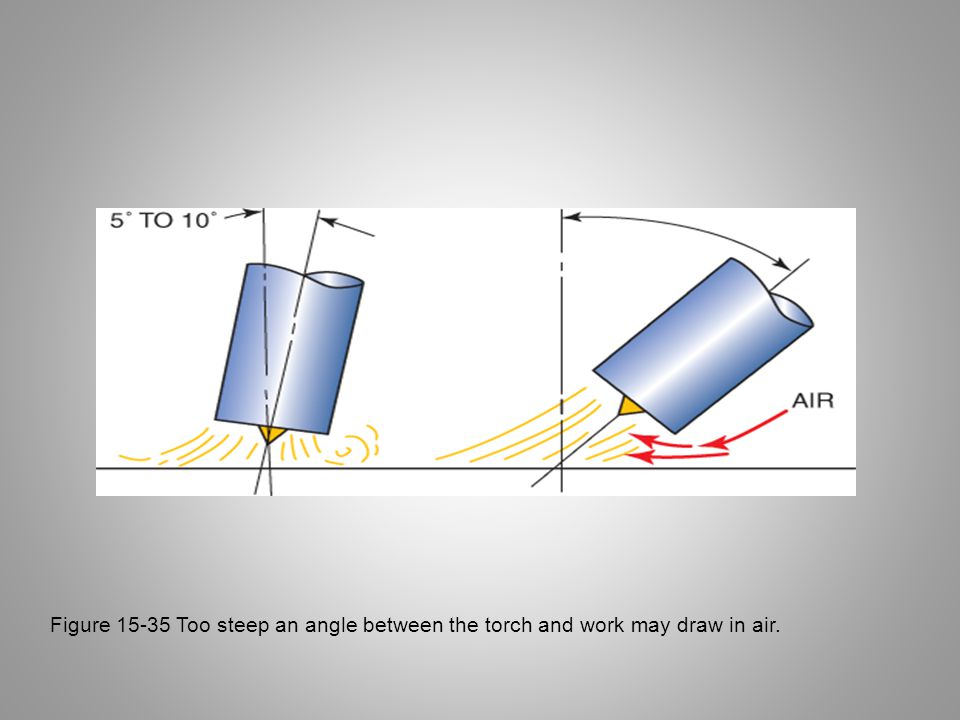 Figure 15-35 Too steep an angle between the torch and work may draw in air.