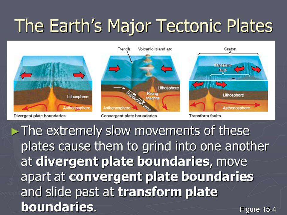 The Earth's Major Tectonic Plates