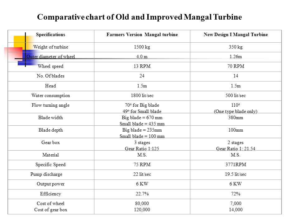Comparative chart of Old and Improved Mangal Turbine