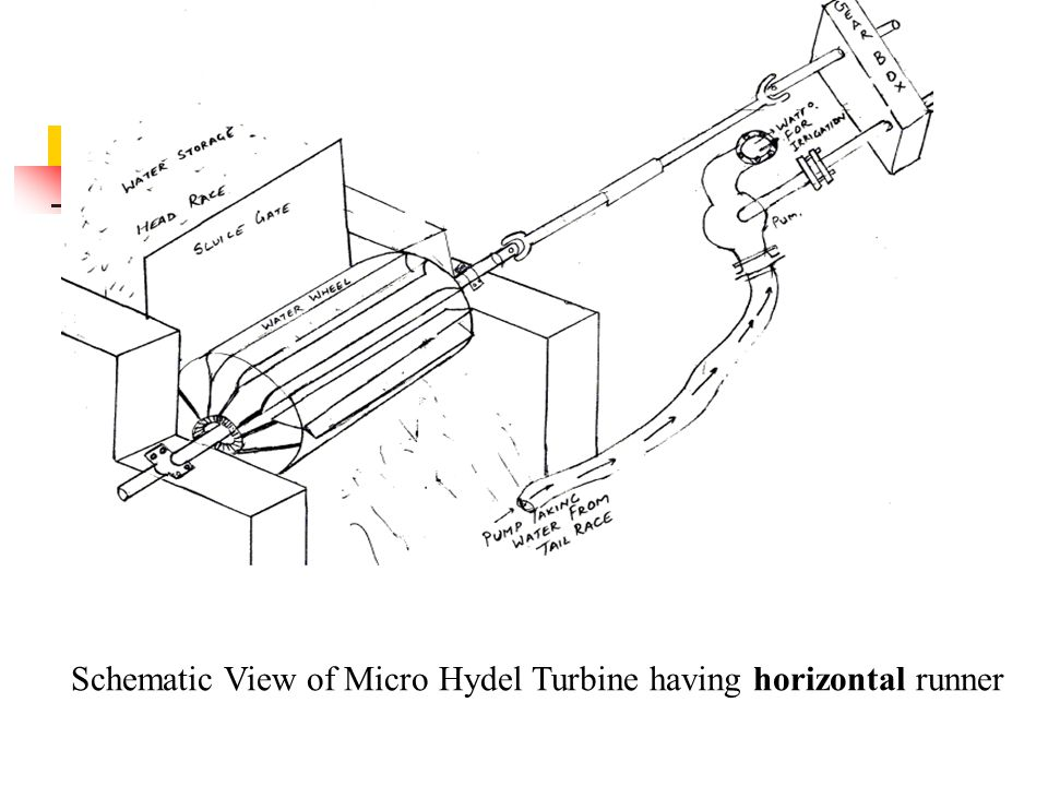 Schematic View of Micro Hydel Turbine having horizontal runner