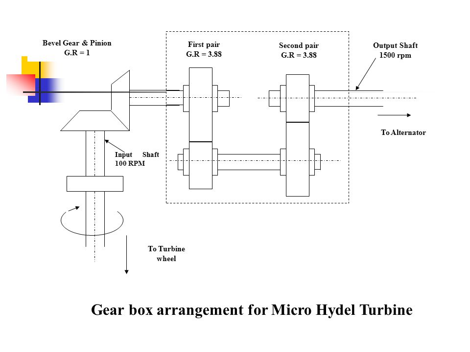 Gear box arrangement for Micro Hydel Turbine