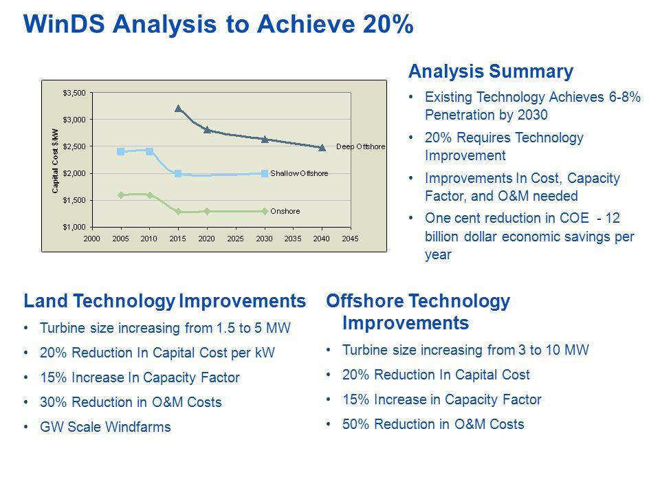 WinDS Analysis to Achieve 20%