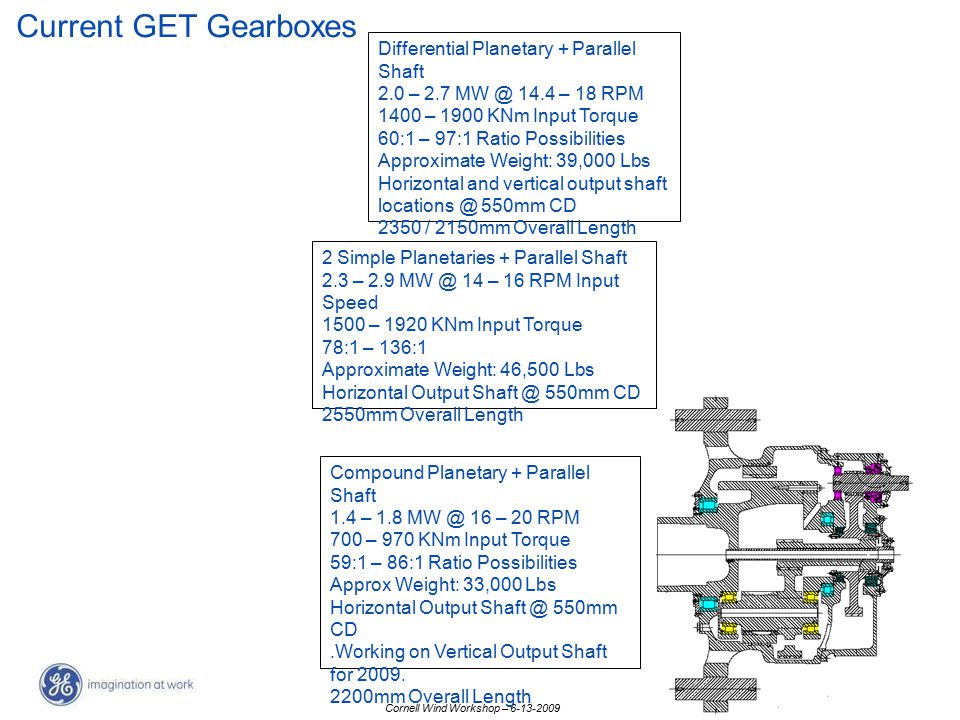 Current GET Gearboxes Differential Planetary + Parallel Shaft
