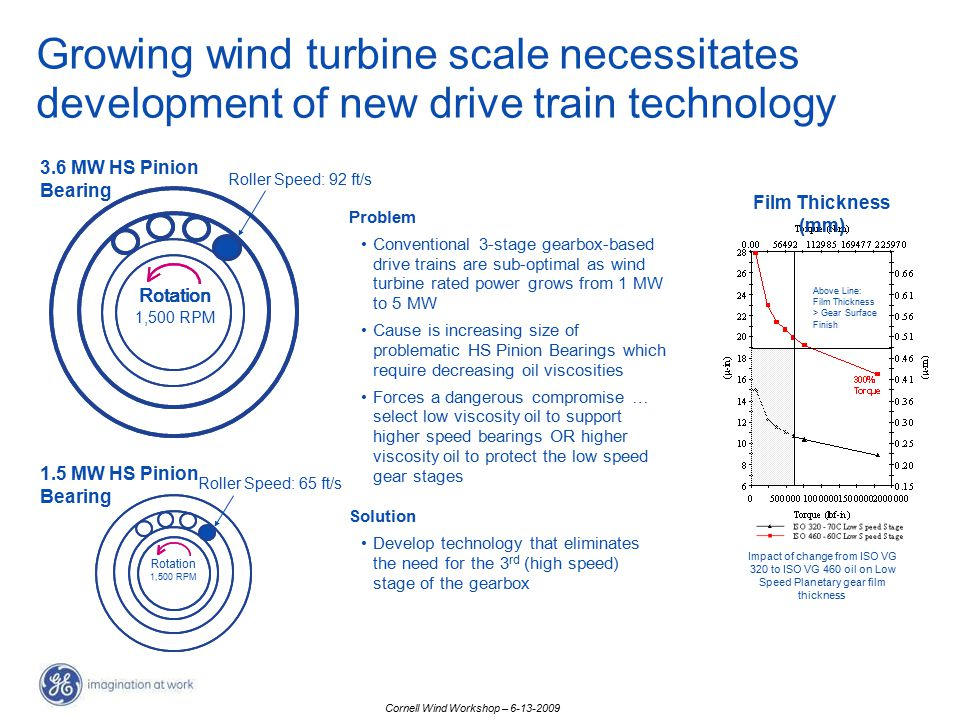 Growing wind turbine scale necessitates development of new drive train technology