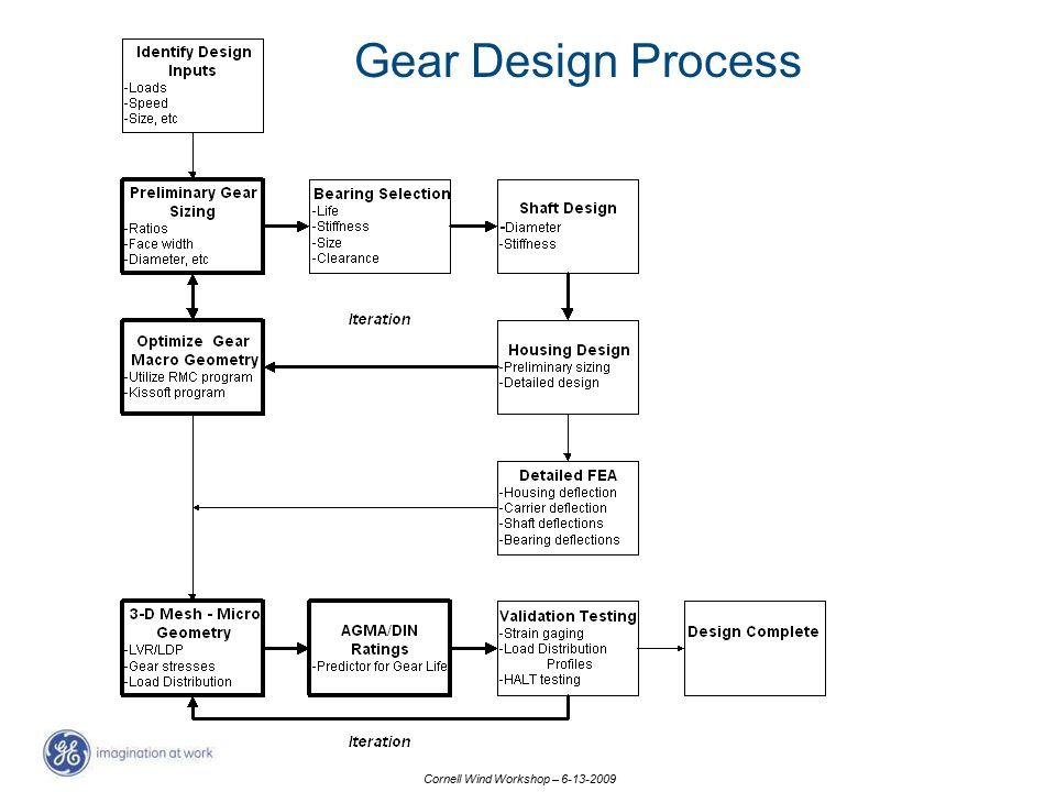 Gear Design Process
