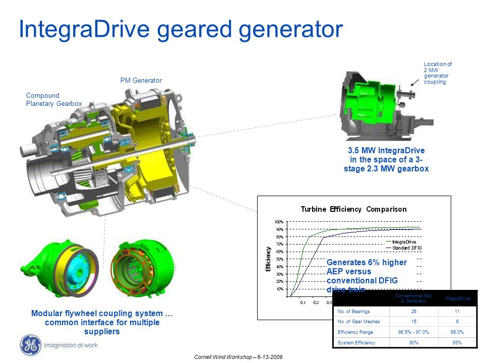 3.5 MW IntegraDrive in the space of a 3-stage 2.3 MW gearbox