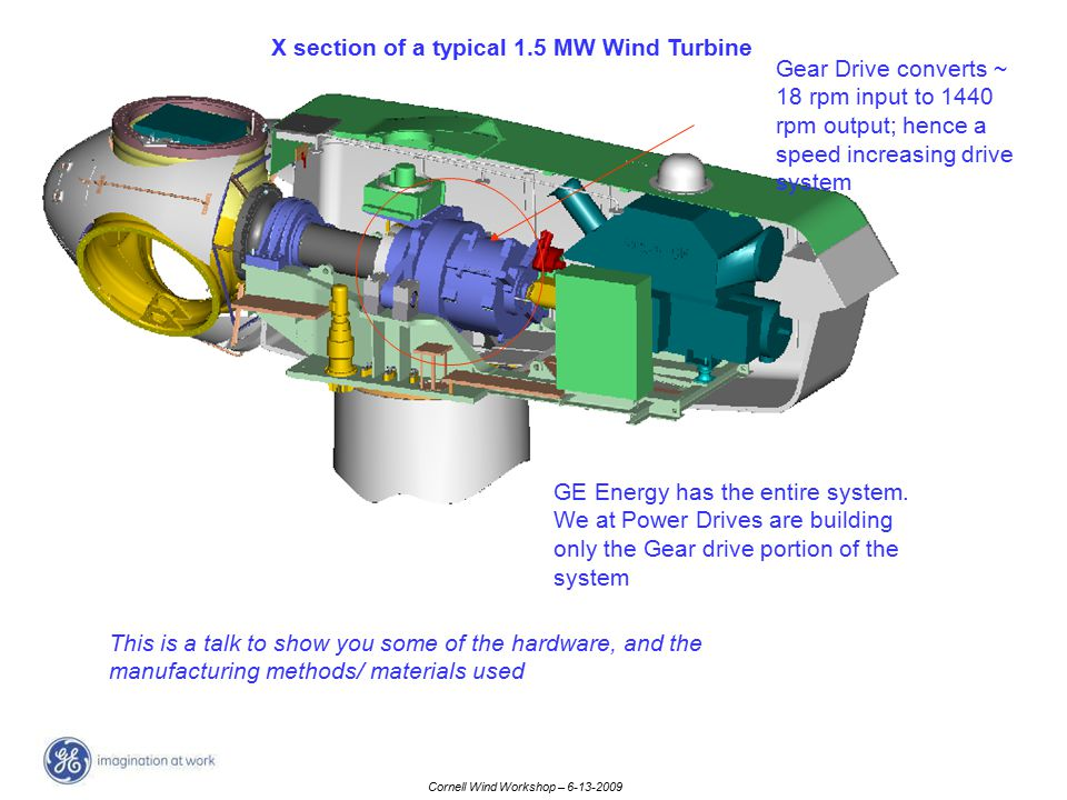 X section of a typical 1.5 MW Wind Turbine