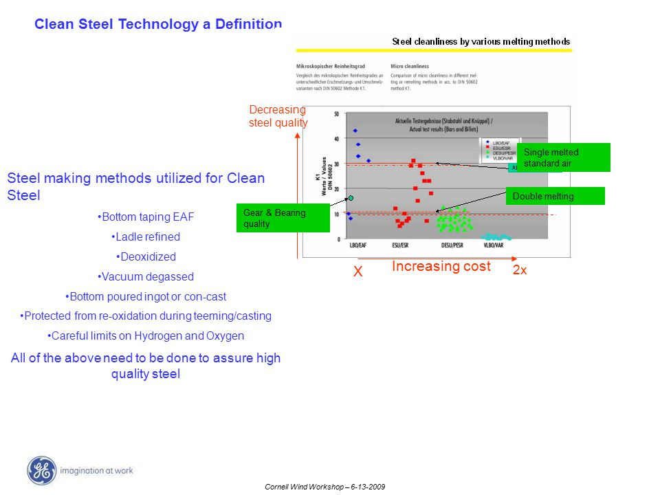 Clean Steel Technology a Definition