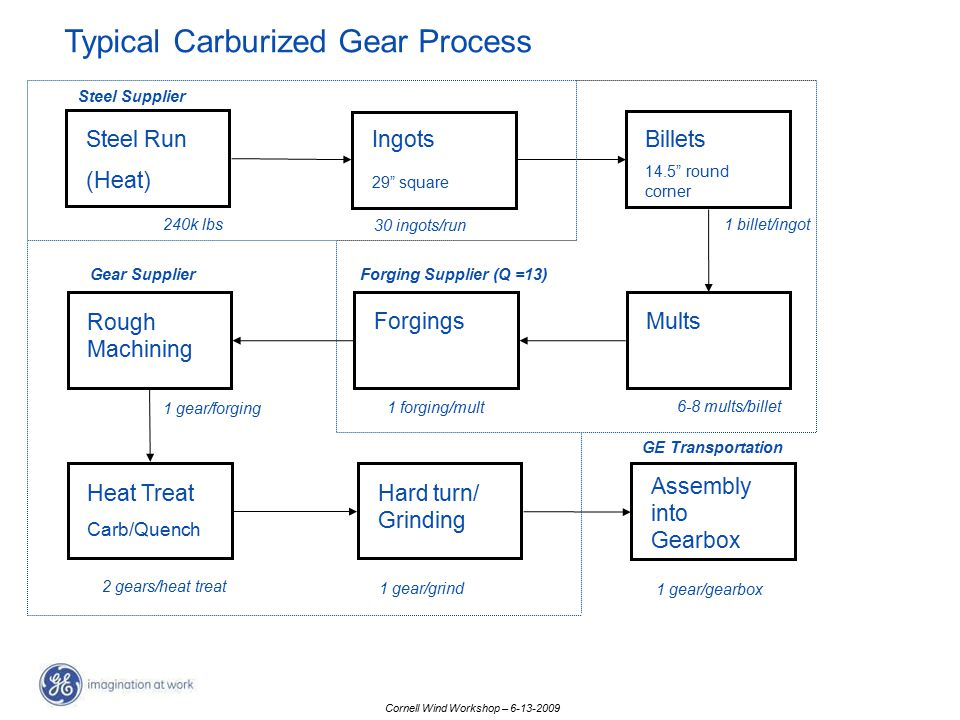 Typical Carburized Gear Process