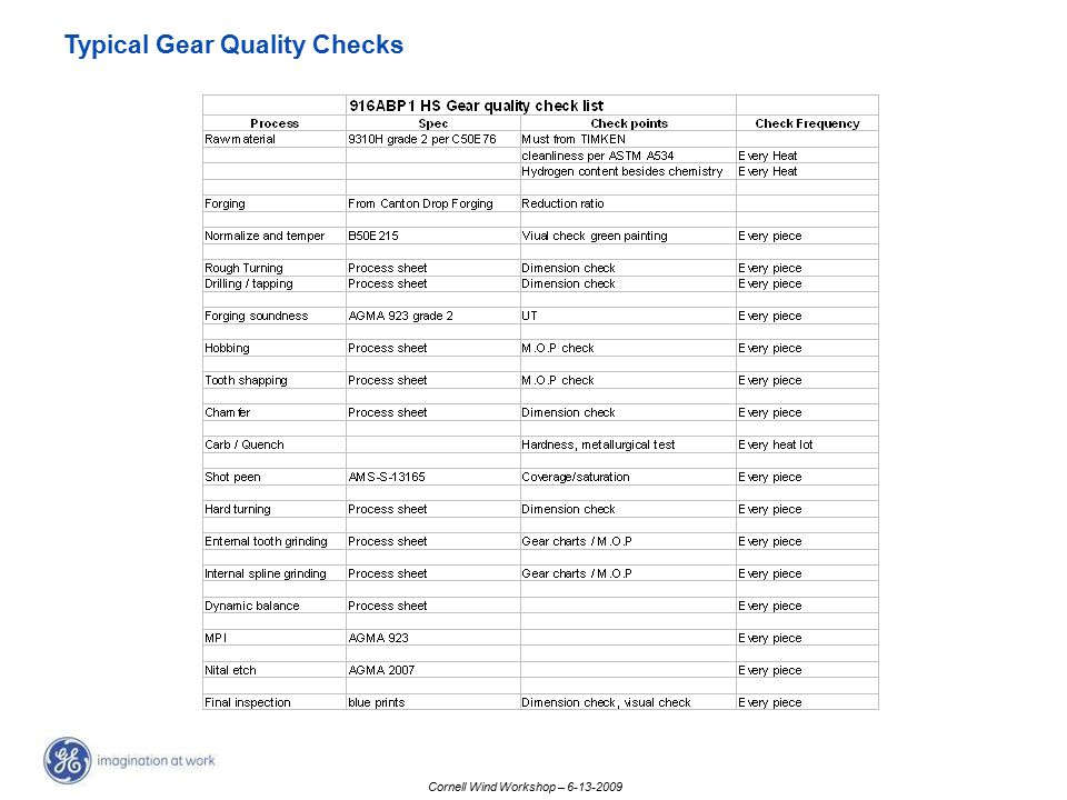 Typical Gear Quality Checks