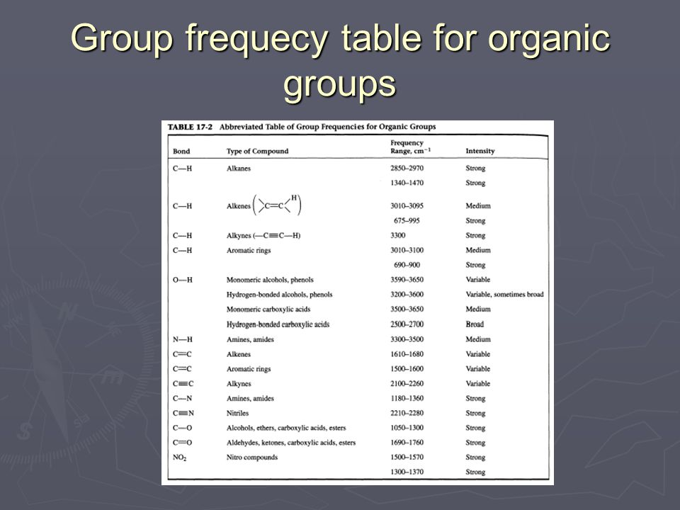 Group frequecy table for organic groups