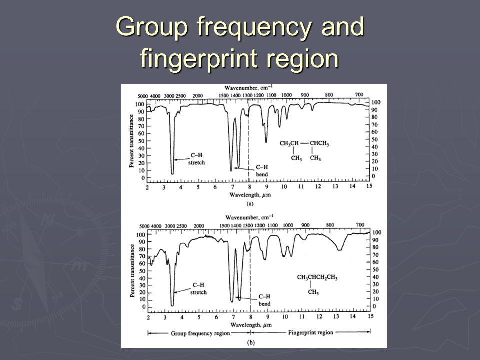 Group frequency and fingerprint region