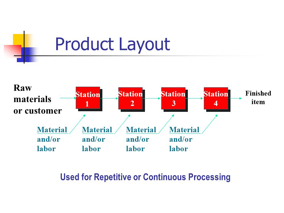 Product Layout Raw materials or customer