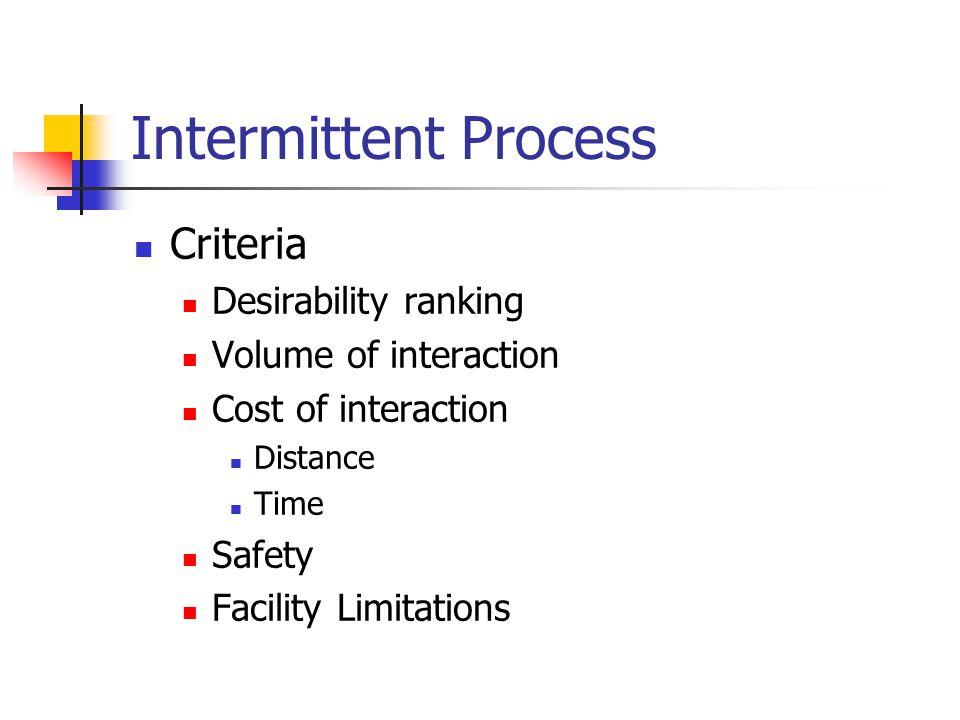Intermittent Process Criteria Desirability ranking