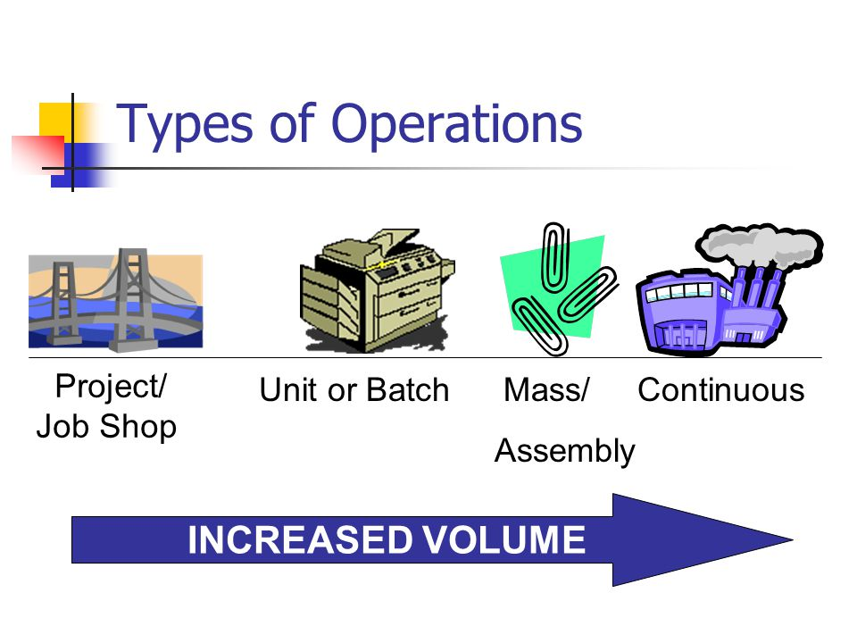 Types of Operations INCREASED VOLUME Project/ Job Shop Unit or Batch