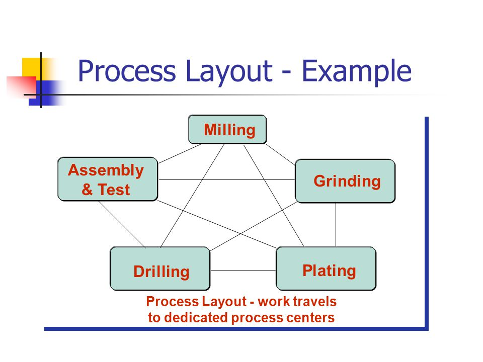 Process Layout - Example