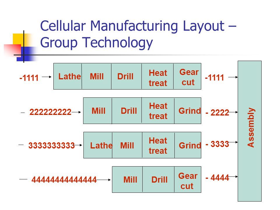 Cellular Manufacturing Layout – Group Technology