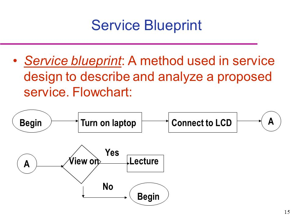 Service Blueprint Service blueprint: A method used in service design to describe and analyze a proposed service. Flowchart: