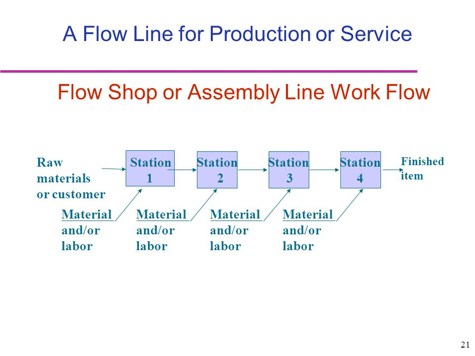 A Flow Line for Production or Service