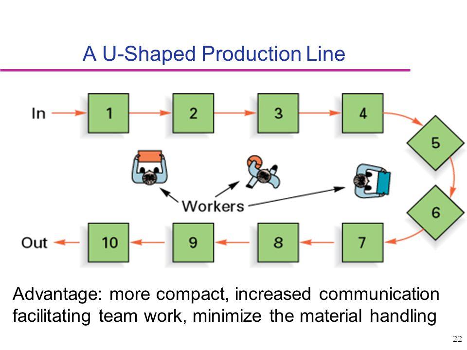 A U-Shaped Production Line