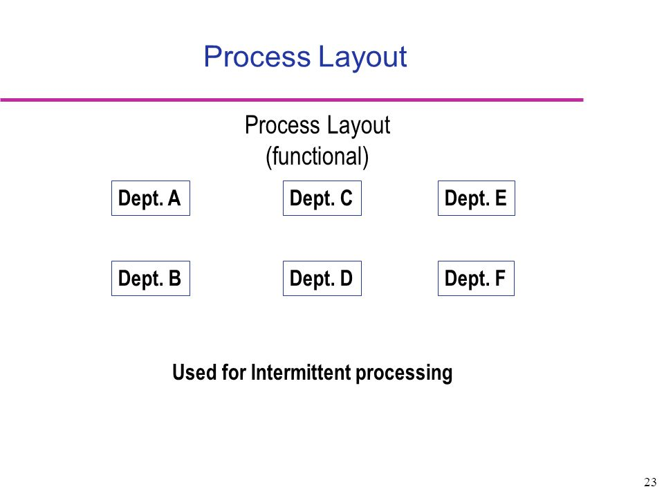 Used for Intermittent processing