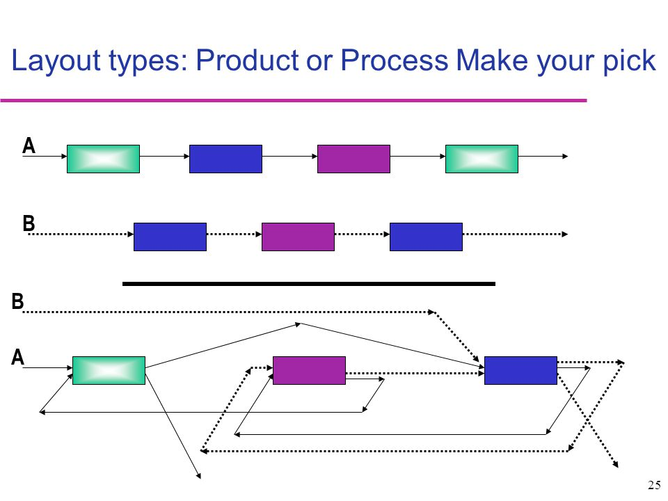 Layout types: Product or Process Make your pick