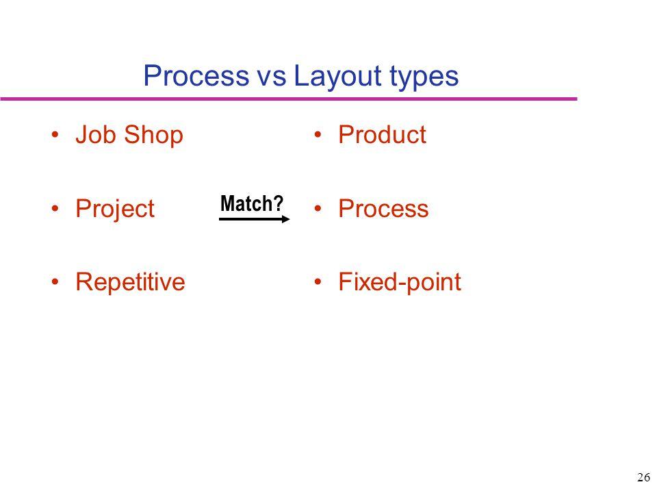 Process vs Layout types