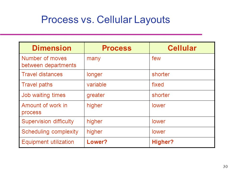 Process vs. Cellular Layouts
