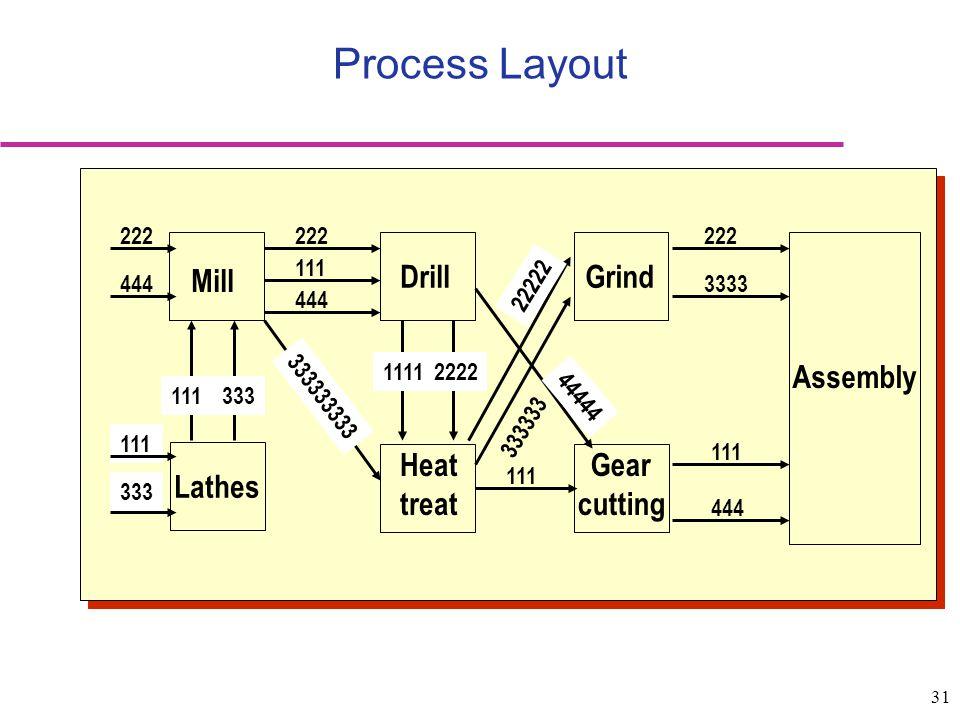 Process Layout Gear cutting Mill Drill Lathes Grind Heat treat