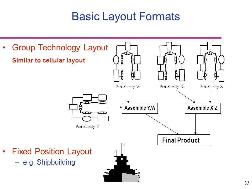 Basic Layout Formats Group Technology Layout