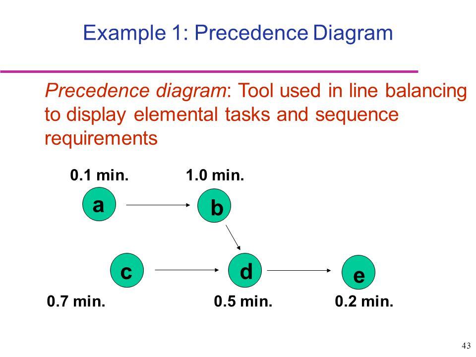 Example 1: Precedence Diagram