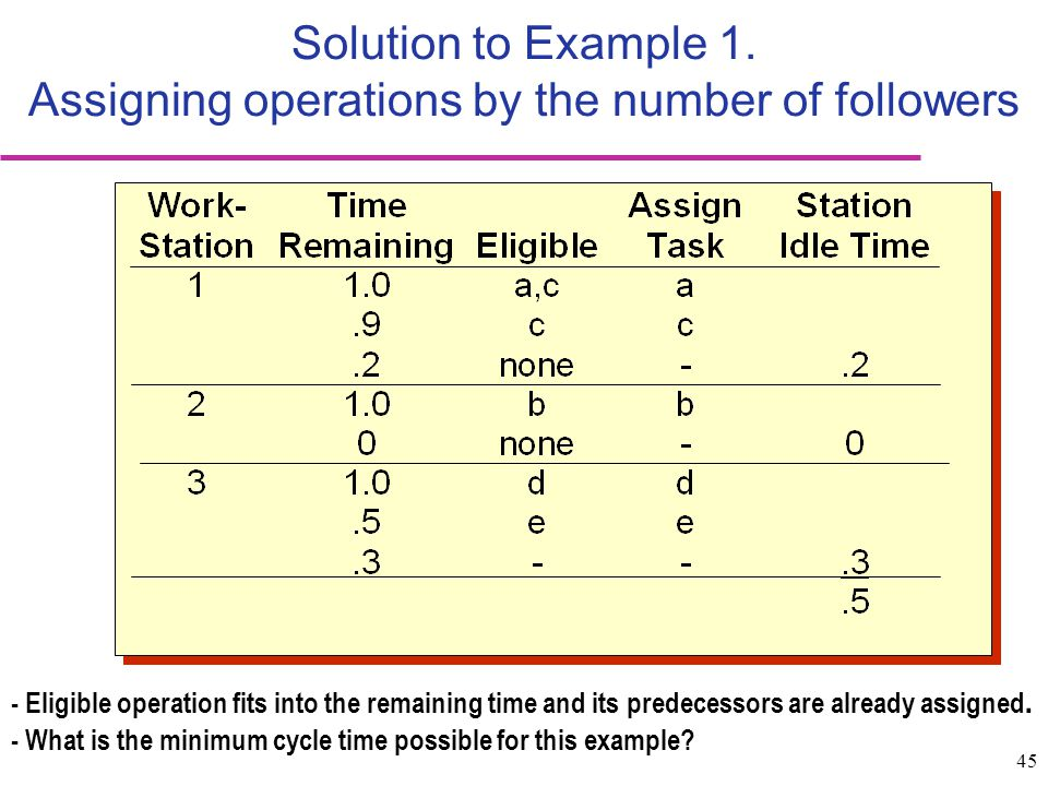 Solution to Example 1. Assigning operations by the number of followers