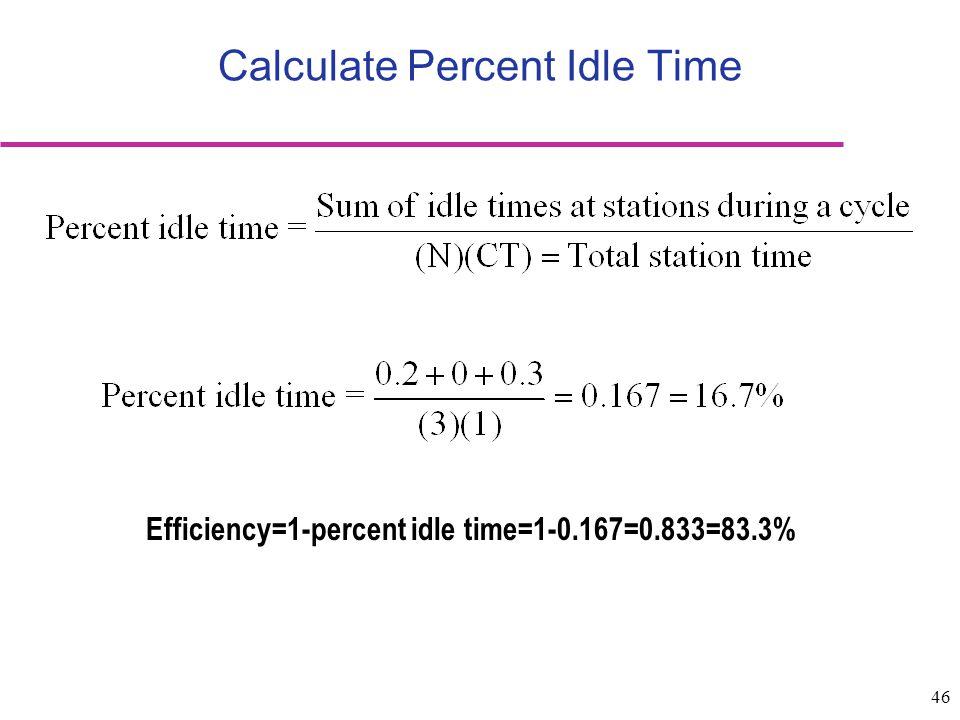 Calculate Percent Idle Time