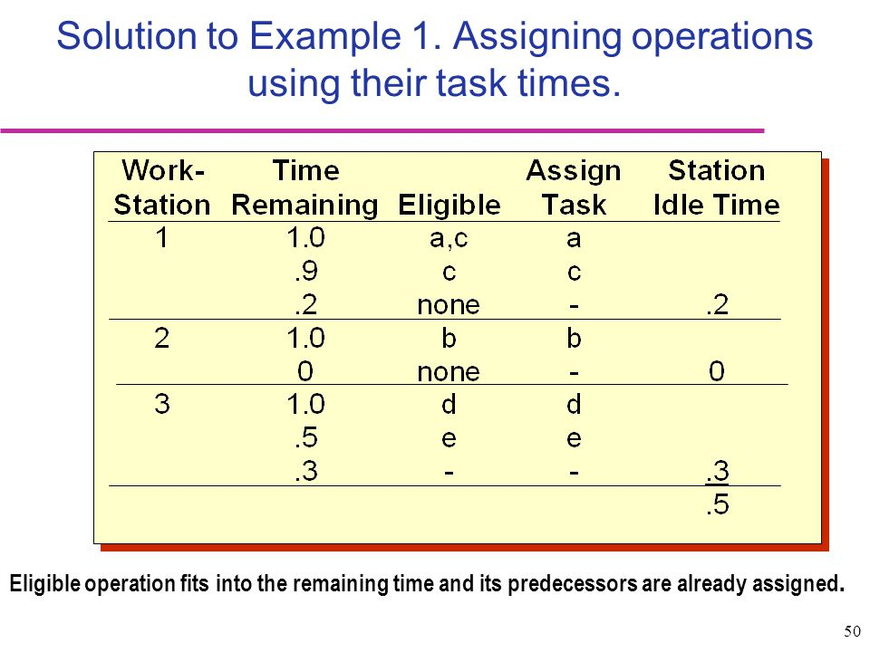 Solution to Example 1. Assigning operations using their task times.
