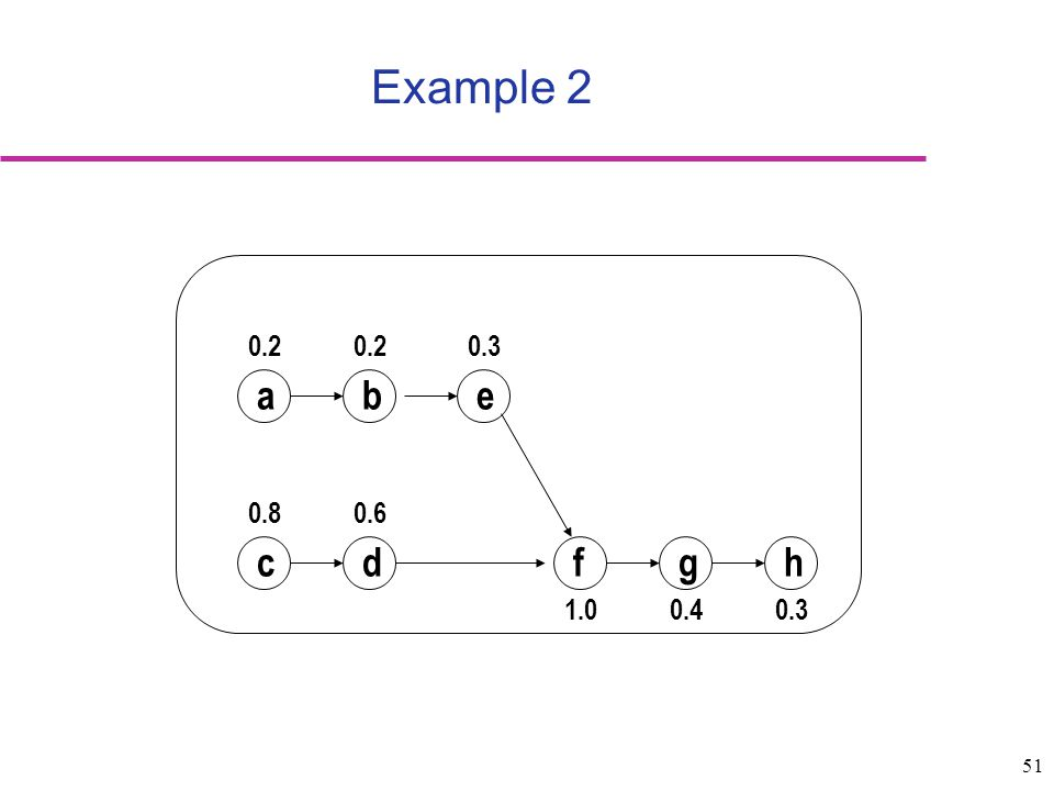 Example 2 c d a b e f g h 0.2 0.3 0.8 0.6 1.0 0.4