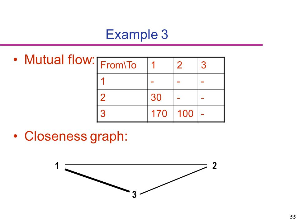 Example 3 Mutual flow: Closeness graph: From\To 1 2 3 - 30 170 100 1 2