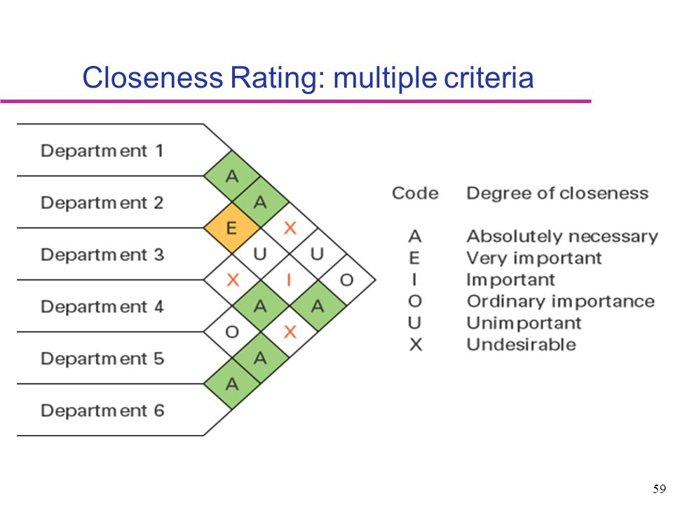 Closeness Rating: multiple criteria