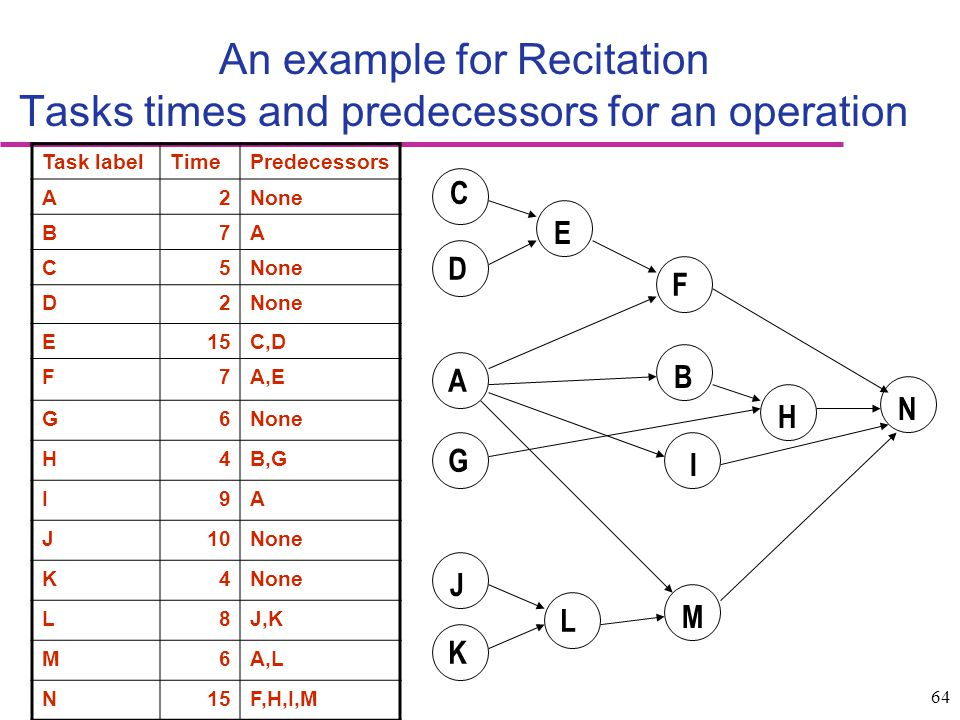 An example for Recitation Tasks times and predecessors for an operation