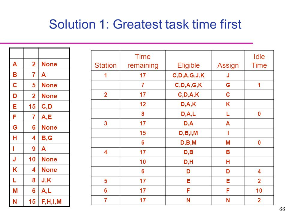 Solution 1: Greatest task time first