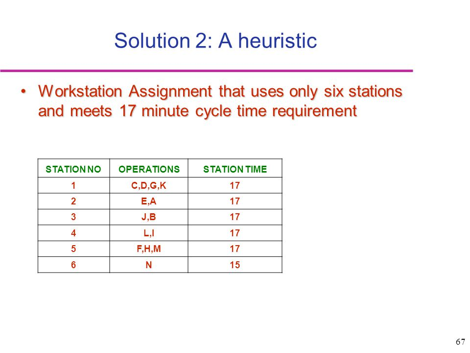 Solution 2: A heuristic Workstation Assignment that uses only six stations and meets 17 minute cycle time requirement.