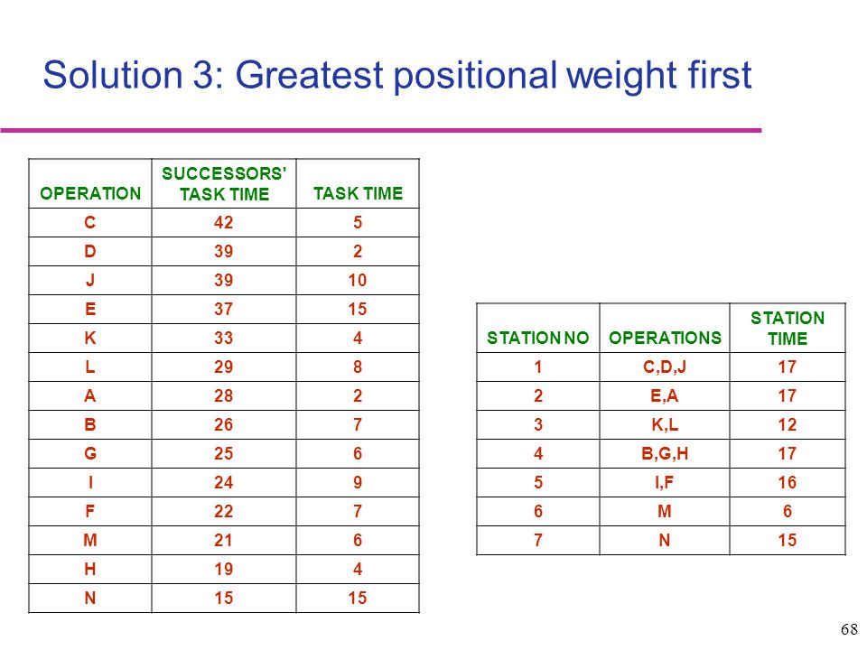 Solution 3: Greatest positional weight first