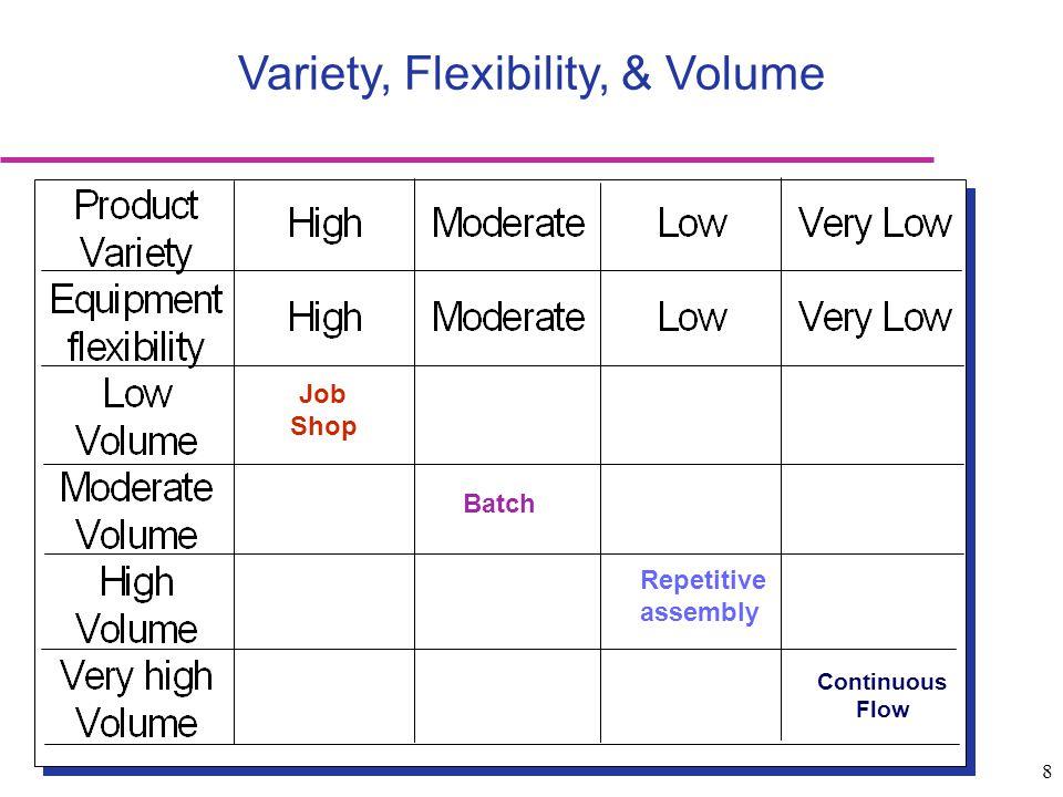 Variety, Flexibility, & Volume