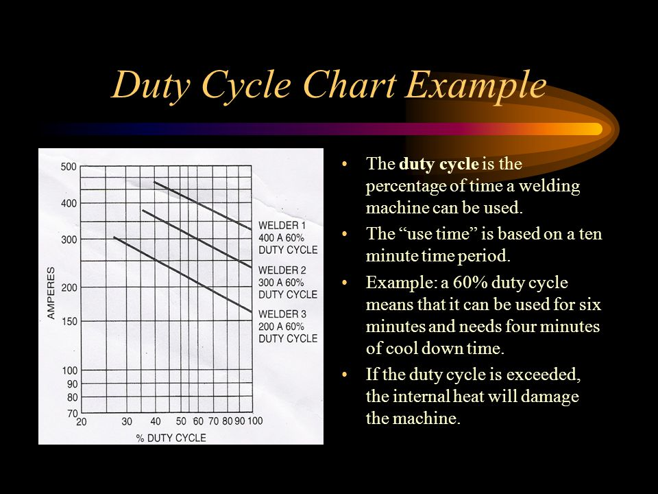 Duty Cycle Chart Example