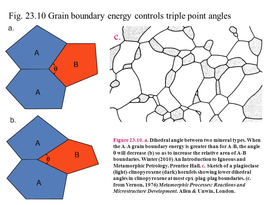 c. Fig. 23.10 Grain boundary energy controls triple point angles