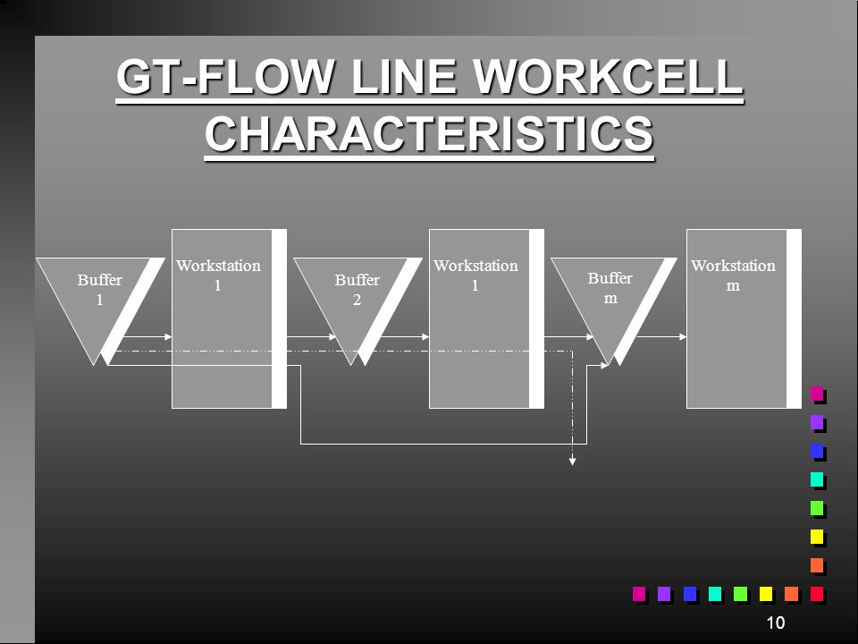 GT-FLOW LINE WORKCELL CHARACTERISTICS