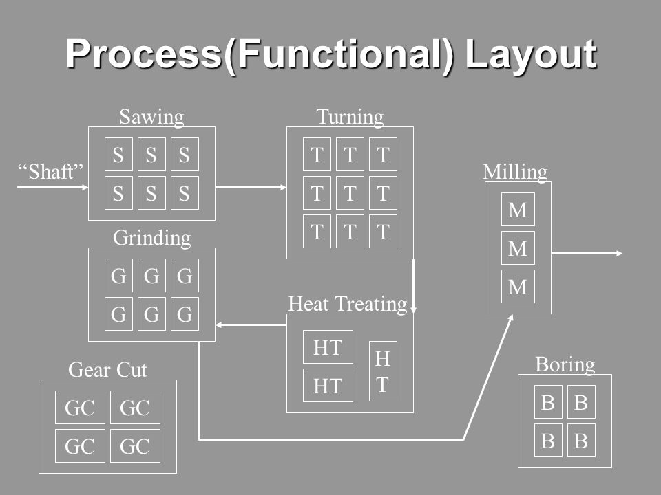 Process(Functional) Layout